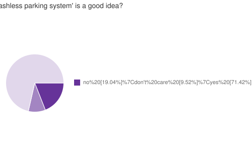 Do you think a 'cashless parking system' is a good idea?